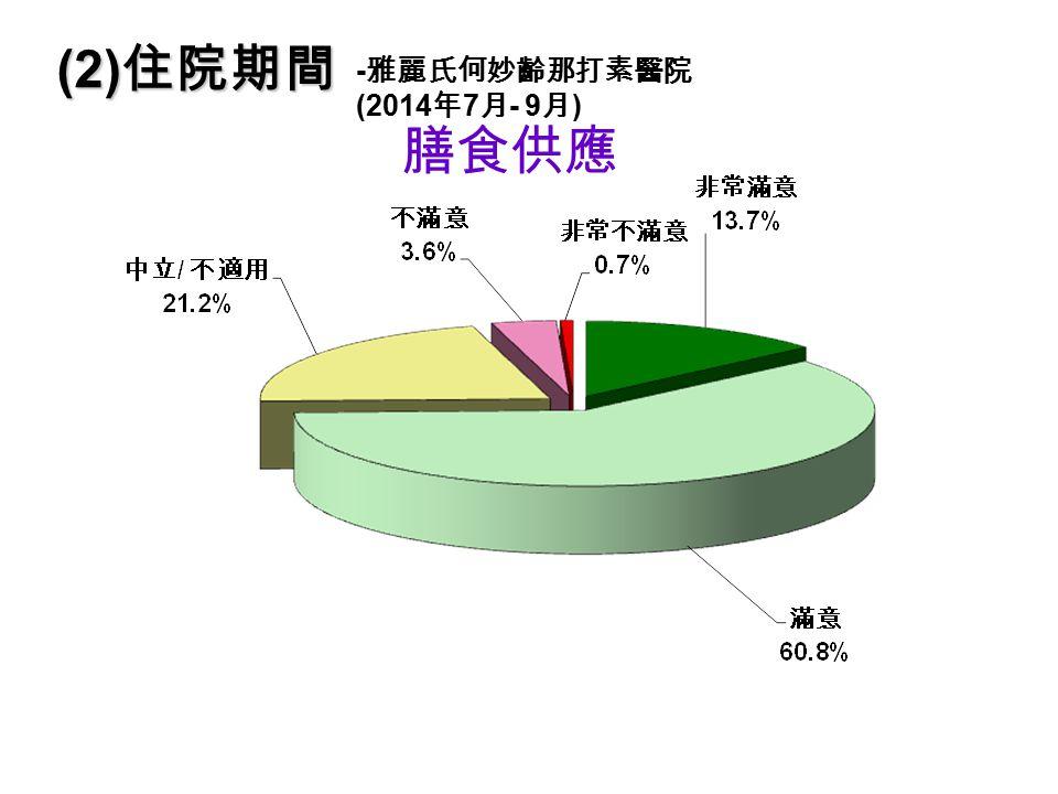 膳食供應 (2) 住院期間 - 雅麗氏何妙齡那打素醫院 (2014 年 7 月 - 9 月 )