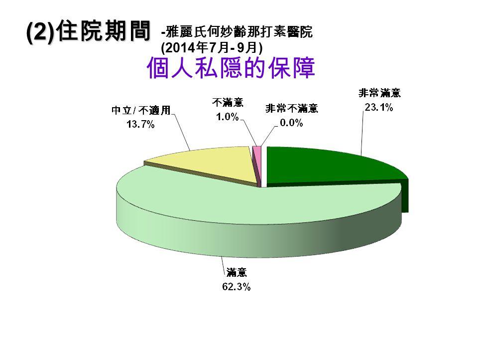 個人私隠的保障 (2) 住院期間 - 雅麗氏何妙齡那打素醫院 (2014 年 7 月 - 9 月 )