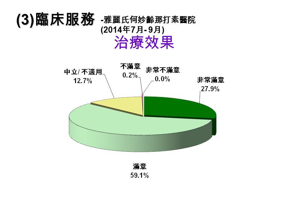 治療效果 (3) 臨床服務 - 雅麗氏何妙齡那打素醫院 (2014 年 7 月 - 9 月 )