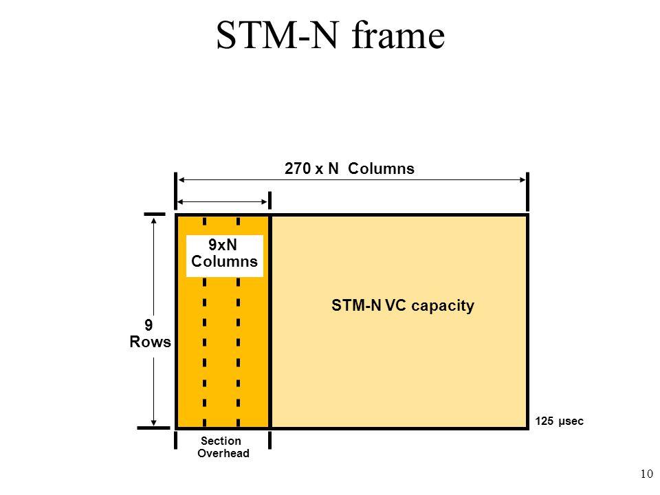 10 125 μsec 9 Rows Section Overhead 270 x N Columns 9xN Columns STM-N VC capacity STM-N frame