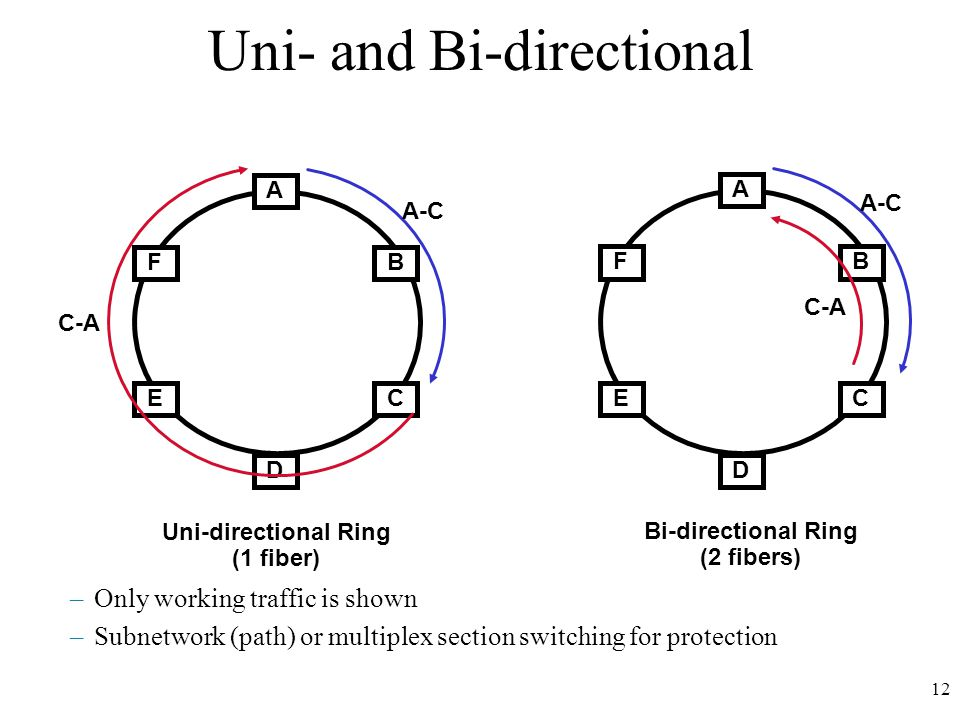 12 Uni- and Bi-directional –Only working traffic is shown –Subnetwork (path) or multiplex section switching for protection A CE BF D Uni-directional Ring (1 fiber) C-A A-C A CE BF D Bi-directional Ring (2 fibers) C-A A-C