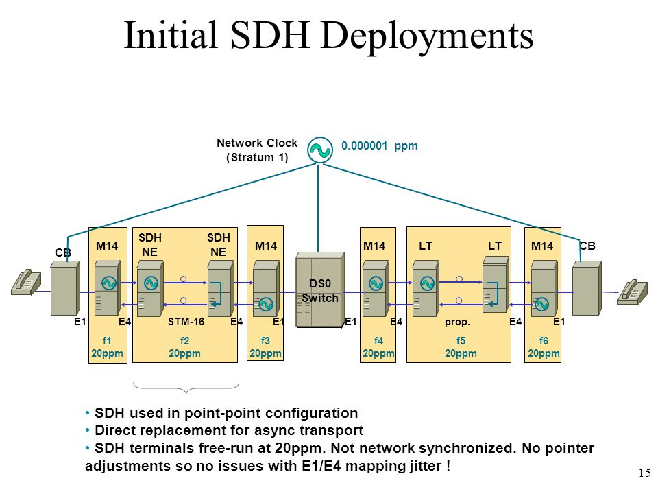 15 SDH used in point-point configuration Direct replacement for async transport SDH terminals free-run at 20ppm.