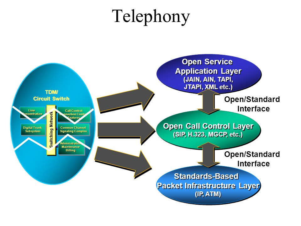 Telephony TDM/ Circuit Switch Digital Trunk Subsystem Subsystem LineConcentrationLineConcentration AdministrationMaintenanceBillingAdministrationMaintenanceBilling Call Control Connection Control Features Call Control Connection Control Features Common Channel Signaling Complex Common Channel Signaling Complex Switching Network Standards-Based Packet Infrastructure Layer (IP, ATM) Standards-Based Packet Infrastructure Layer (IP, ATM) Open Call Control Layer (SIP, H.323, MGCP, etc.) Open Call Control Layer (SIP, H.323, MGCP, etc.) Open Service Application Layer (JAIN, AIN, TAPI, JTAPI, XML etc.) Open Service Application Layer (JAIN, AIN, TAPI, JTAPI, XML etc.) Open/Standard Interface