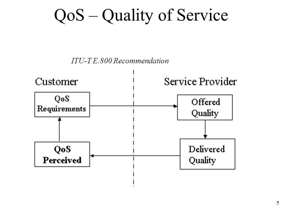 5 QoS – Quality of Service ITU-T E.800 Recommendation