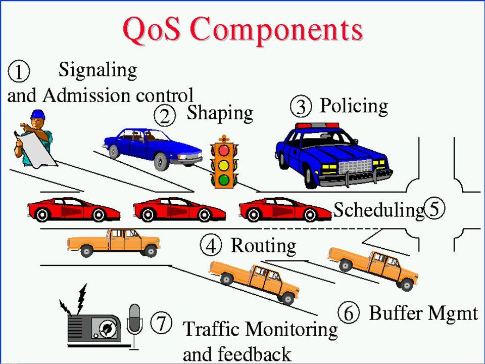 7 Hierarchical QoS Customer # 1 VLAN VoIP VideoConf VideoStream Data p1 Internet Data p2 Cust 1 Cust 2 Cust 3 Cust 4 Cust n MPLS VPN Internet GigE 10 GigE MPLS Tunnel