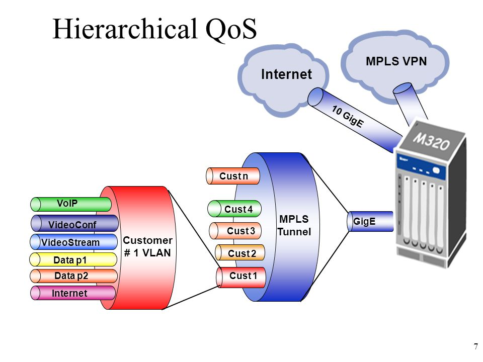 7 Hierarchical QoS Customer # 1 VLAN VoIP VideoConf VideoStream Data p1 Internet Data p2 Cust 1 Cust 2 Cust 3 Cust 4 Cust n MPLS VPN Internet GigE 10 GigE MPLS Tunnel