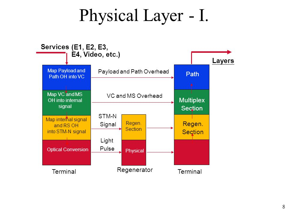 8 Physical Layer - I. Photonic Path Multiplex Section Regen.