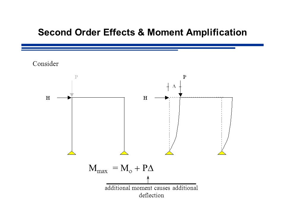 Second Order Effects & Moment Amplification Consider M max =    P  additional moment causes additional deflection