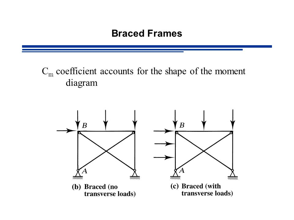 Braced Frames C m coefficient accounts for the shape of the moment diagram