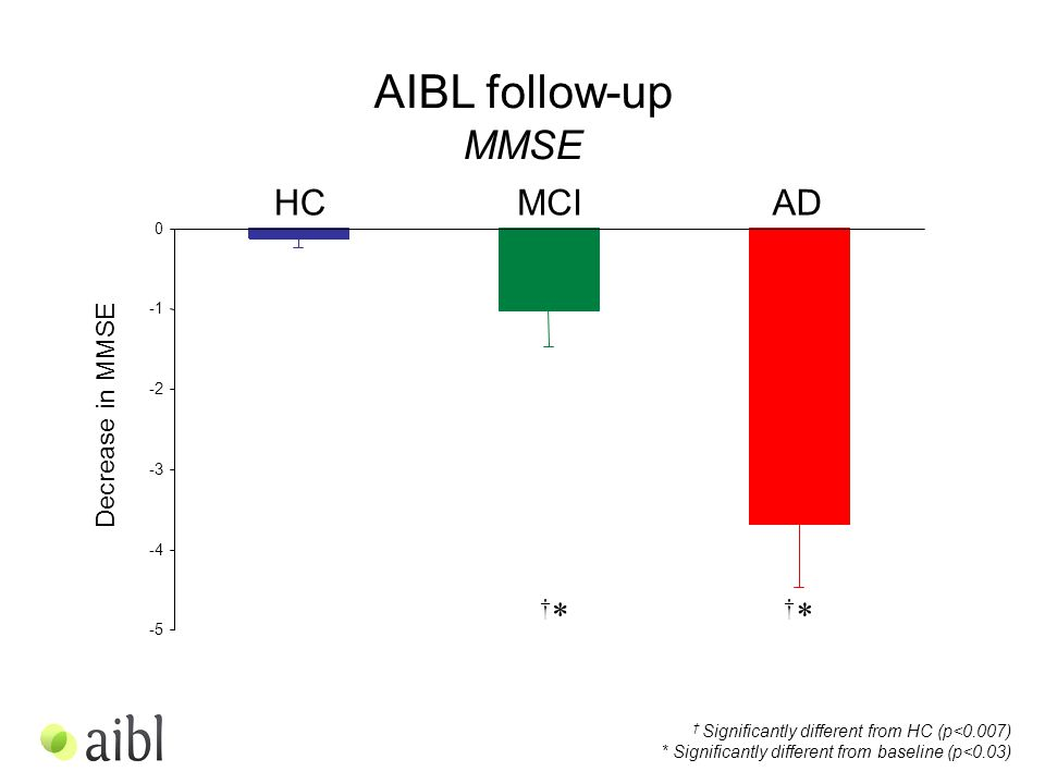 -5 -4 -3 -2 0 AIBL follow-up MMSE Decrease in MMSE HCMCIAD †*†* †*†* † Significantly different from HC (p<0.007) * Significantly different from baseline (p<0.03)
