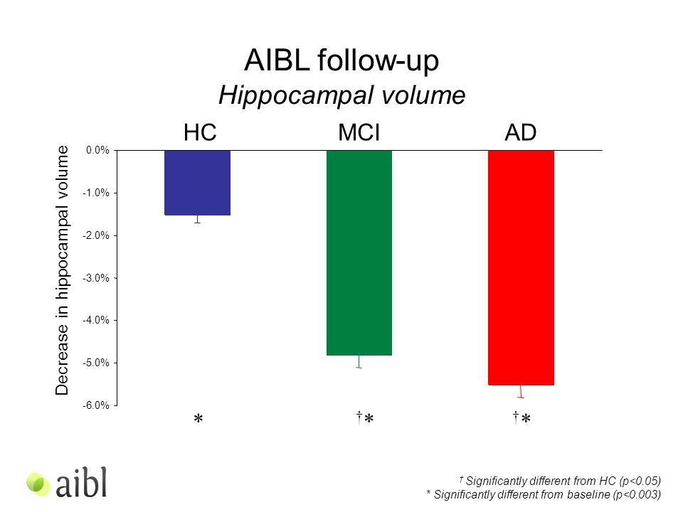 -6.0% -5.0% -4.0% -3.0% -2.0% -1.0% 0.0% AIBL follow-up Hippocampal volume † Significantly different from HC (p<0.05) * Significantly different from baseline (p<0.003) Decrease in hippocampal volume HCMCIAD †*†* †*†**