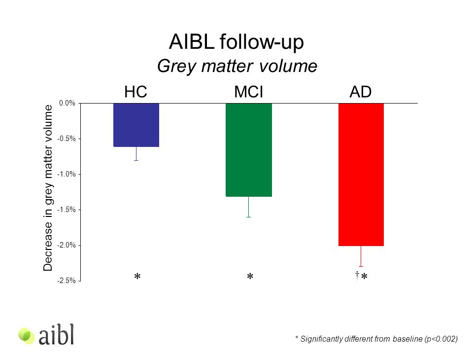 -2.5% -2.0% -1.5% -1.0% -0.5% 0.0% AIBL follow-up Grey matter volume Decrease in grey matter volume HCMCIAD * Significantly different from baseline (p<0.002) †*†***