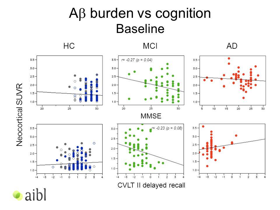 A  burden vs cognition Baseline Neocortical SUVR CVLT II delayed recall MMSE HCMCIAD r= -0.23 (p = 0.08) r= -0.27 (p = 0.04)