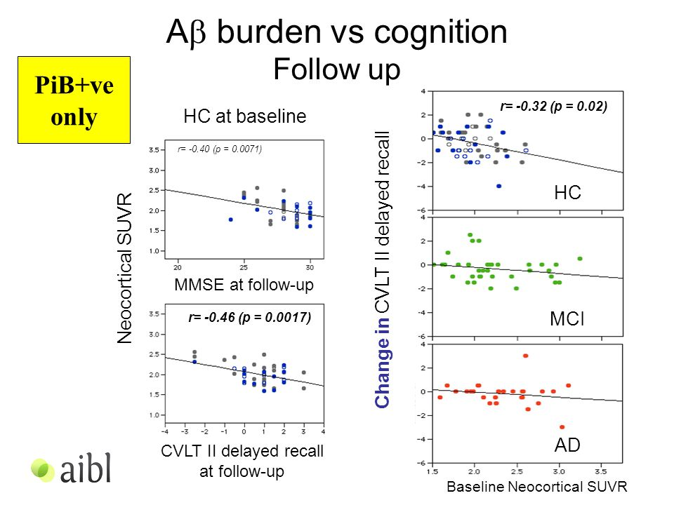 A  burden vs cognition Follow up Neocortical SUVR CVLT II delayed recall at follow-up MMSE at follow-up HC at baseline r= -0.40 (p = 0.0071) r= -0.46 (p = 0.0017) Baseline Neocortical SUVR Change in CVLT II delayed recall r= -0.32 (p = 0.02) HC MCI AD PiB+ve only