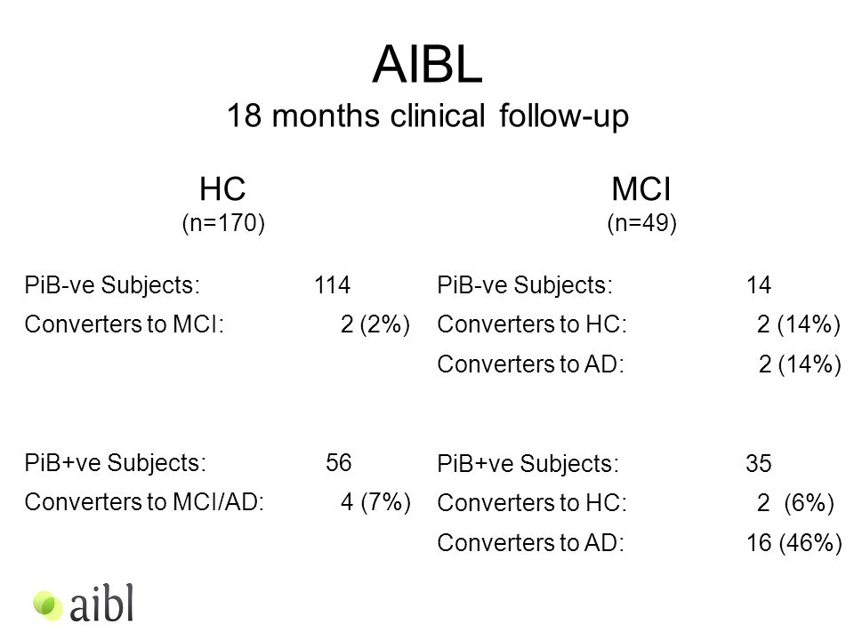 HC (n=170) MCI (n=49) PiB-ve Subjects: 114 Converters to MCI: 2 (2%) AIBL 18 months clinical follow-up PiB+ve Subjects: 56 Converters to MCI/AD: 4 (7%) PiB-ve Subjects: 14 Converters to HC: 2 (14%) Converters to AD: 2 (14%) PiB+ve Subjects: 35 Converters to HC: 2 (6%) Converters to AD: 16 (46%)