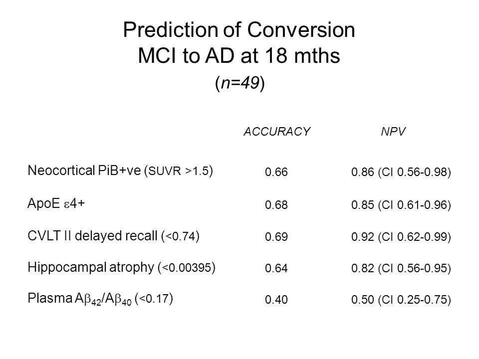 (n=49) Hippocampal atrophy ( <0.00395 ) Neocortical PiB+ve ( SUVR >1.5 ) ApoE  4+ ACCURACYNPV 0.660.86 (CI 0.56-0.98) 0.680.85 (CI 0.61-0.96) 0.640.82 (CI 0.56-0.95) CVLT II delayed recall ( <0.74 ) 0.690.92 (CI 0.62-0.99) Plasma A  42 /A  40 ( <0.17 ) 0.400.50 (CI 0.25-0.75) Prediction of Conversion MCI to AD at 18 mths