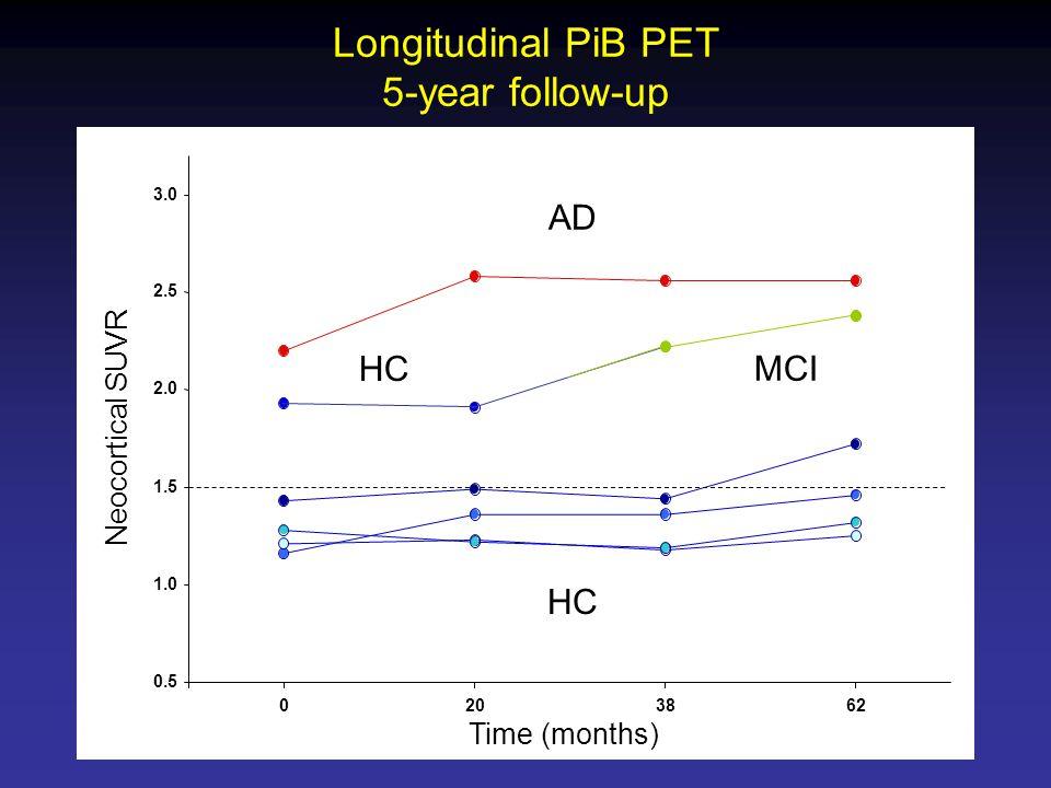 0.5 1.0 1.5 2.0 2.5 3.0 0203862 Neocortical SUVR Time (months) AD MCI HC Longitudinal PiB PET 5-year follow-up