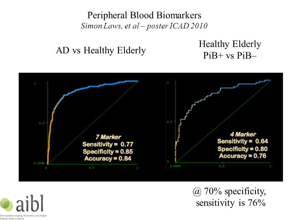 Healthy Elderly PiB+ vs PiB– AD vs Healthy Elderly @ 70% specificity, sensitivity is 76% Peripheral Blood Biomarkers Simon Laws, et al – poster ICAD 2010