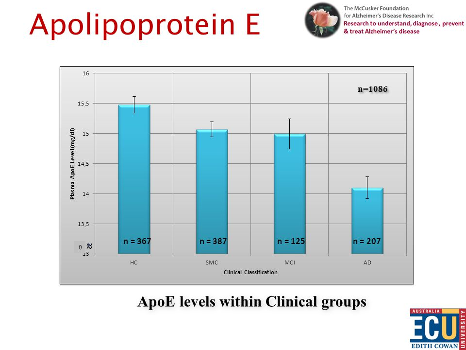 ApoE levels within Clinical groups * Tukey HSD, P < 0.001 vs.
