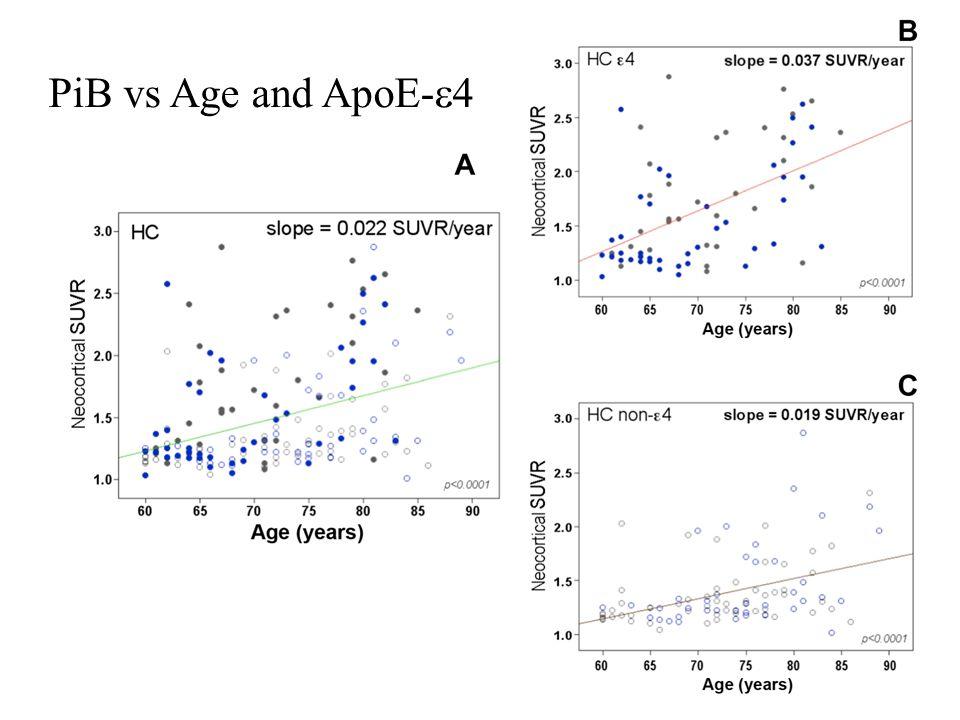 PiB vs Age and ApoE-  4