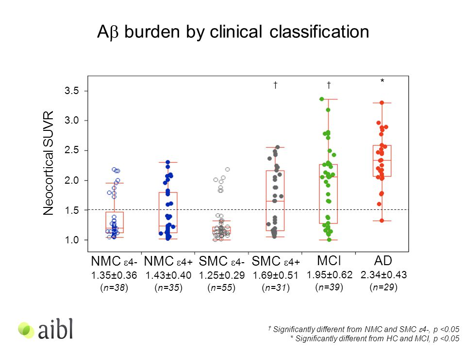 † Significantly different from NMC and SMC  4-, p <0.05 * Significantly different from HC and MCI, p <0.05 Neocortical SUVR A  burden by clinical classification NMC  4- 1.35±0.36 ( n=38 ) MCI 1.95±0.62 ( n=39 ) AD 2.34±0.43 ( n=29 ) SMC  4+ 1.69±0.51 ( n=31 ) NMC  4+ 1.43±0.40 ( n=35 ) SMC  4- 1.25±0.29 ( n=55 ) † * † 3.5 3.0 2.5 2.0 1.5 1.0