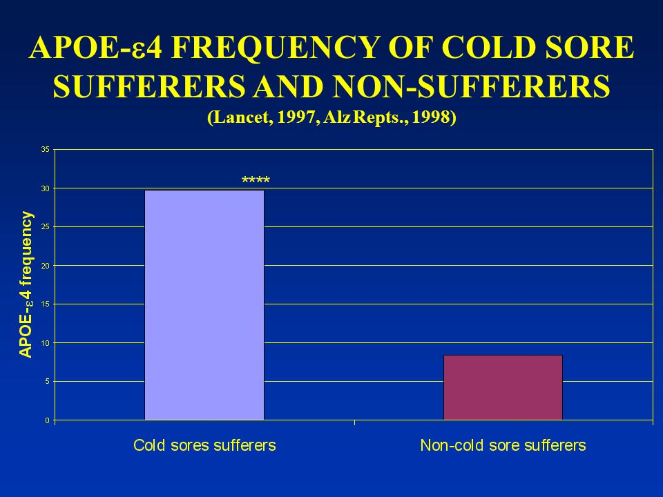 APOE-  4 FREQUENCY OF COLD SORE SUFFERERS AND NON-SUFFERERS (Lancet, 1997, Alz Repts., 1998)