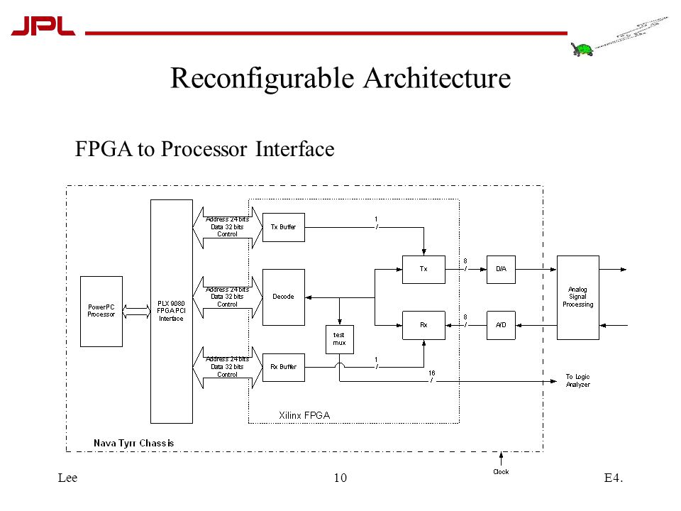E4.Lee10 Reconfigurable Architecture FPGA to Processor Interface