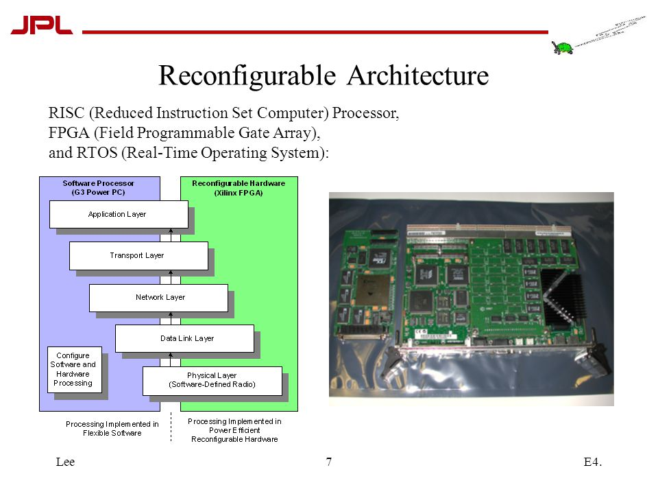 E4.Lee7 Reconfigurable Architecture RISC (Reduced Instruction Set Computer) Processor, FPGA (Field Programmable Gate Array), and RTOS (Real-Time Operating System):