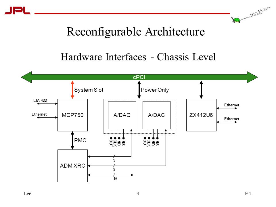 E4.Lee9 Hardware Interfaces - Chassis Level ZX412U6MCP750 cPCI A/DAC ADM XRC Power OnlySystem Slot 9 9 PMC 16 EIA-422 Ethernet OUTCLKINDINSOUTCLKINDINS Reconfigurable Architecture