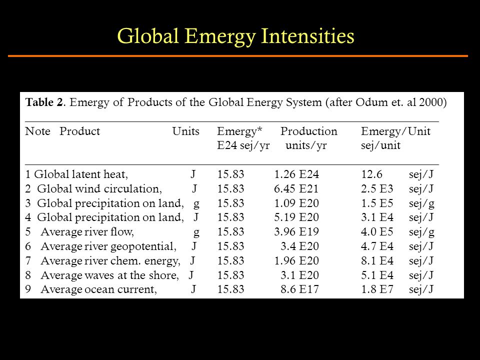 Table 2. Emergy of Products of the Global Energy System (after Odum et.