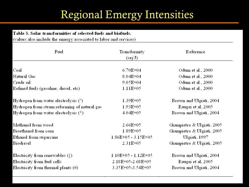 Regional Emergy Intensities