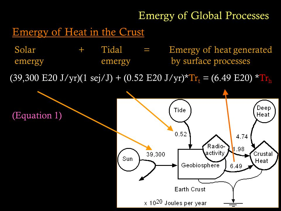 Emergy of Heat in the Crust Emergy of Global Processes (39,300 E20 J/yr)(1 sej/J) + (0.52 E20 J/yr)*Tr t = (6.49 E20) *Tr h (Equation 1) Solar + Tidal = Emergy of heat generated emergy emergy by surface processes