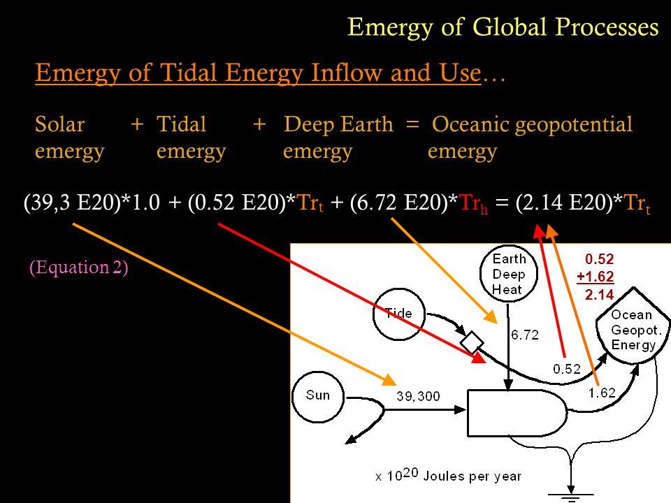 Emergy of Tidal Energy Inflow and Use… Solar + Tidal + Deep Earth = Oceanic geopotential emergy emergy Emergy of Global Processes (39,3 E20)*1.0 + (0.52 E20)*Tr t + (6.72 E20)*Tr h = (2.14 E20)*Tr t (Equation 2) 0.52 +1.62 2.14