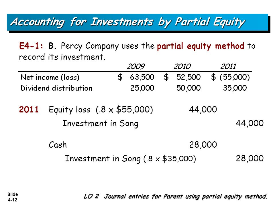 Slide 4-12 2011Equity loss (.8 x $55,000) 44,000 Investment in Song44,000 Cash28,000 Investment in Song (.8 x $35,000) 28,000 Accounting for Investmen