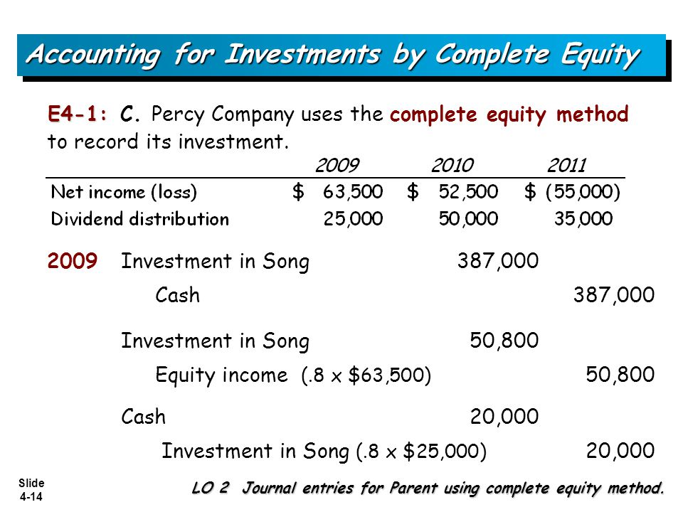 Slide 4-14 E4-1: E4-1: C. Percy Company uses the complete equity method to record its investment. Accounting for Investments by Complete Equity LO 2 J