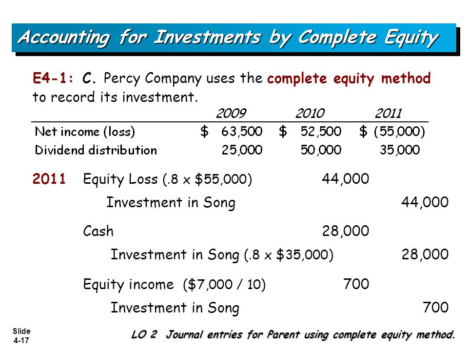 Slide 4-17 Accounting for Investments by Complete Equity LO 2 Journal entries for Parent using complete equity method. 2011Equity Loss (.8 x $55,000)