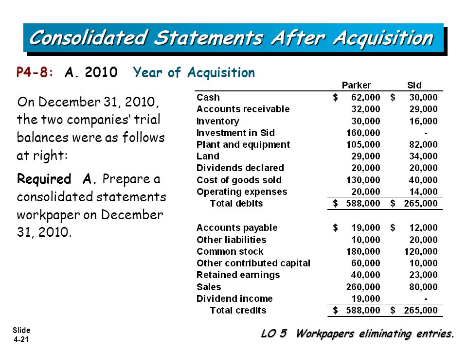 Slide 4-21 On December 31, 2010, the two companies' trial balances were as follows at right: Required A. Prepare a consolidated statements workpaper o