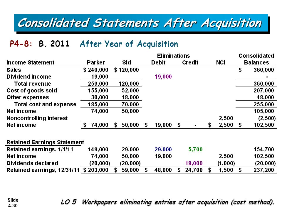 Slide 4-30 Consolidated Statements After Acquisition LO 5 Workpapers eliminating entries after acquisition (cost method). P4-8: B. 2011 After Year of