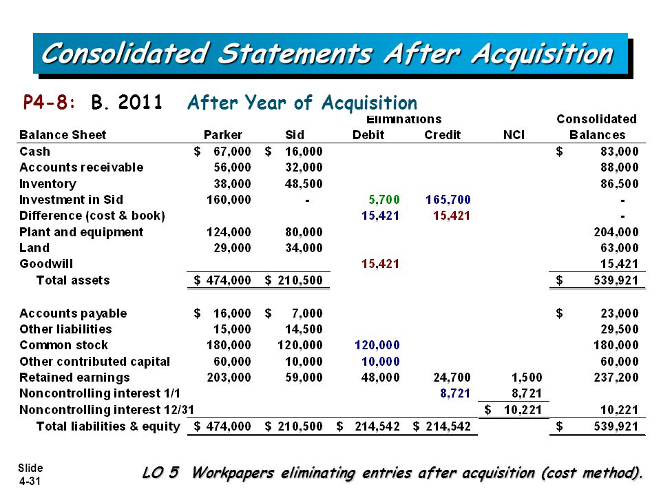 Slide 4-31 Consolidated Statements After Acquisition LO 5 Workpapers eliminating entries after acquisition (cost method). P4-8: B. 2011 After Year of
