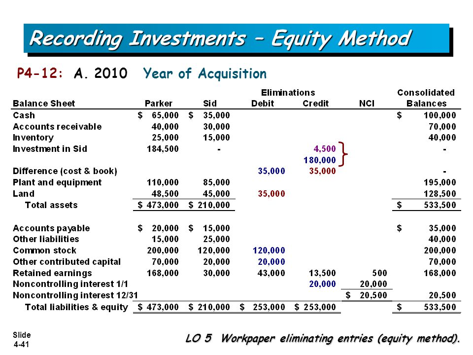 Slide 4-41 Recording Investments – Equity Method P4-12: A. 2010 Year of Acquisition LO 5 Workpaper eliminating entries (equity method).
