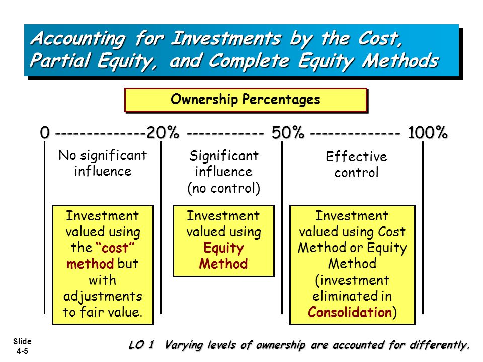 Slide 4-16 E4-1: E4-1: C.Percy Company uses the complete equity method to record its investment.
