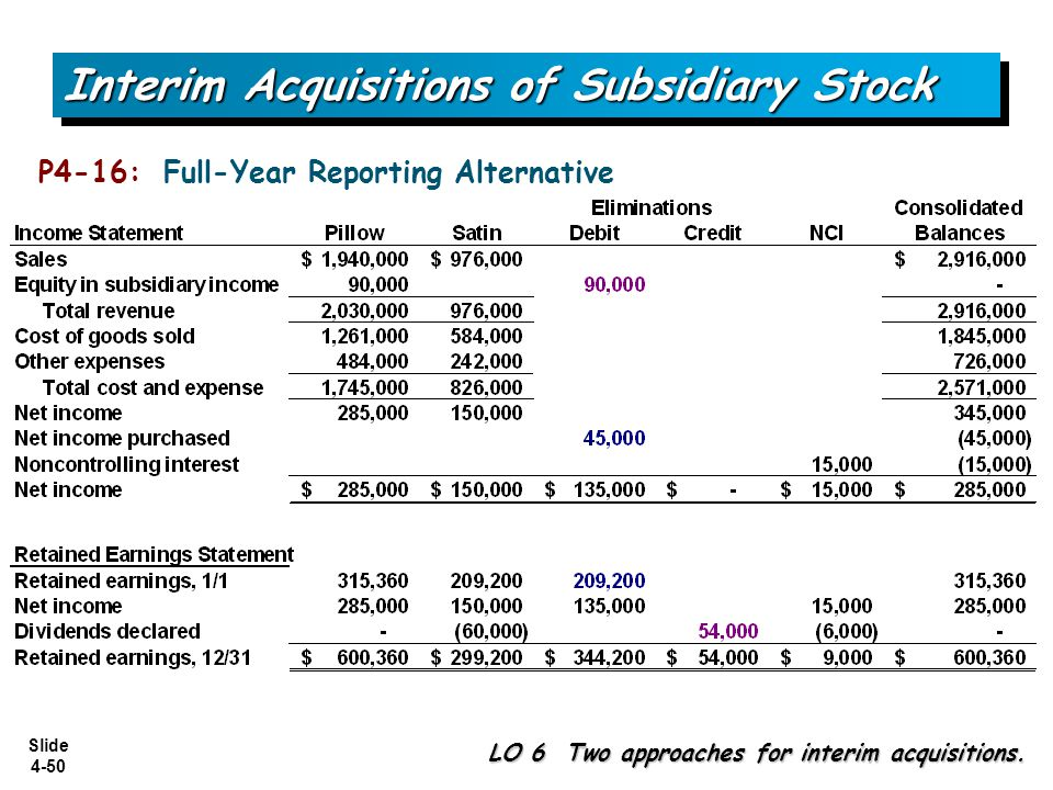 Slide 4-50 P4-16: Full-Year Reporting Alternative Interim Acquisitions of Subsidiary Stock LO 6 Two approaches for interim acquisitions.
