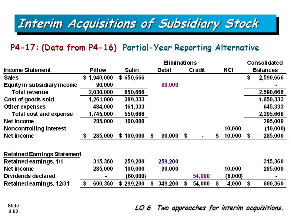 Slide 4-52 P4-17: (Data from P4-16) Partial-Year Reporting Alternative Interim Acquisitions of Subsidiary Stock LO 6 Two approaches for interim acquis