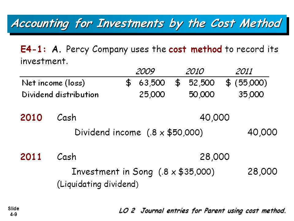 Slide 4-9 Accounting for Investments by the Cost Method LO 2 Journal entries for Parent using cost method. Cash40,000 Dividend income (.8 x $50,000) 4