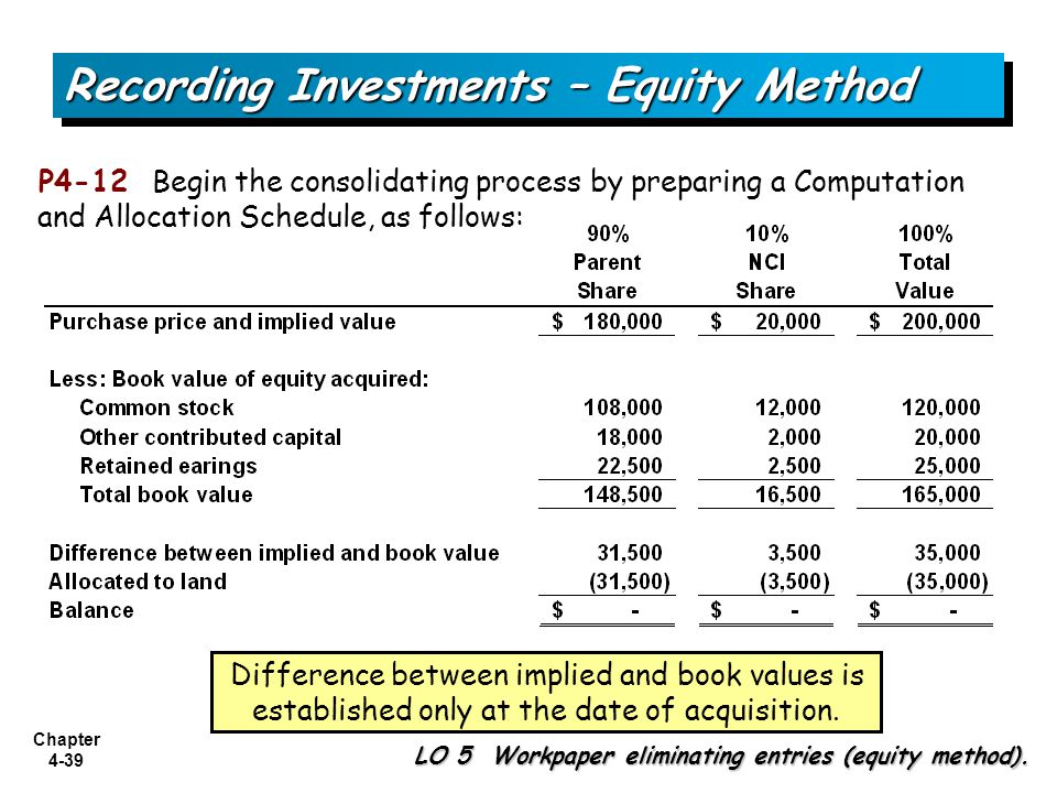 Chapter 4-39 P4-12 Begin the consolidating process by preparing a Computation and Allocation Schedule, as follows: Difference between implied and book