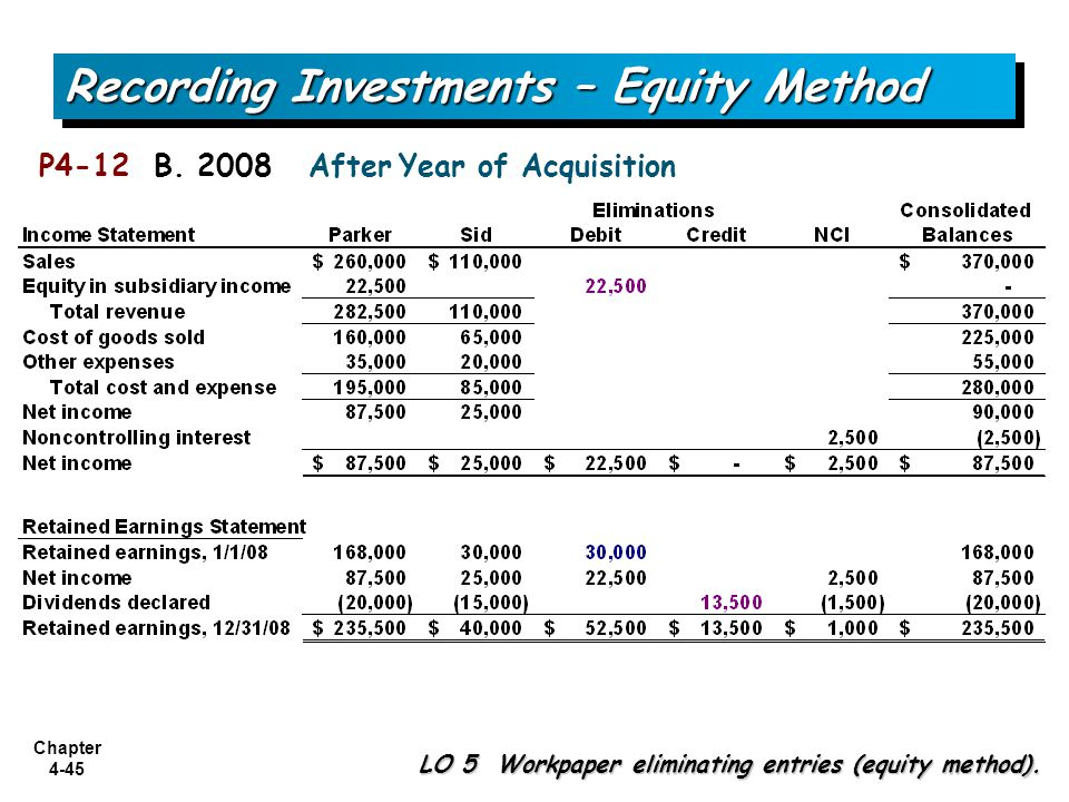 Chapter 4-45 P4-12 B. 2008 After Year of Acquisition Recording Investments – Equity Method LO 5 Workpaper eliminating entries (equity method).