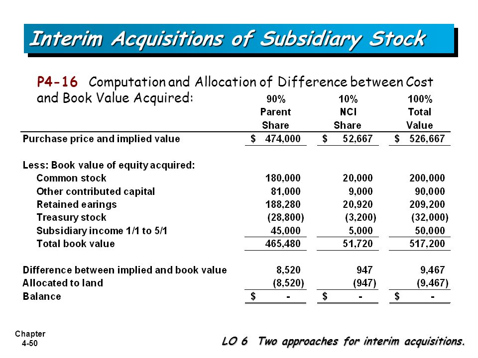 Chapter 4-50 P4-16 Computation and Allocation of Difference between Cost and Book Value Acquired: Interim Acquisitions of Subsidiary Stock LO 6 Two ap