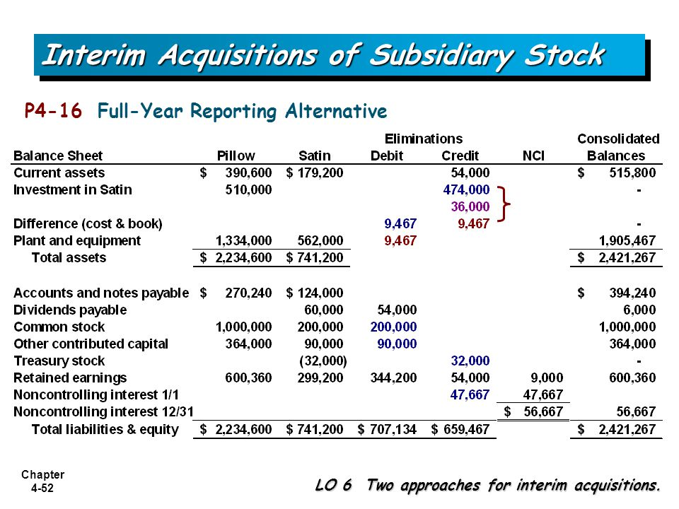 Chapter 4-52 Interim Acquisitions of Subsidiary Stock LO 6 Two approaches for interim acquisitions. P4-16 Full-Year Reporting Alternative