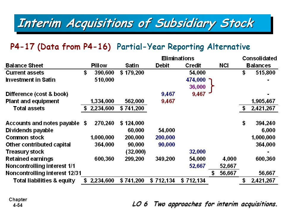 Chapter 4-54 Interim Acquisitions of Subsidiary Stock LO 6 Two approaches for interim acquisitions. P4-17 (Data from P4-16) Partial-Year Reporting Alt
