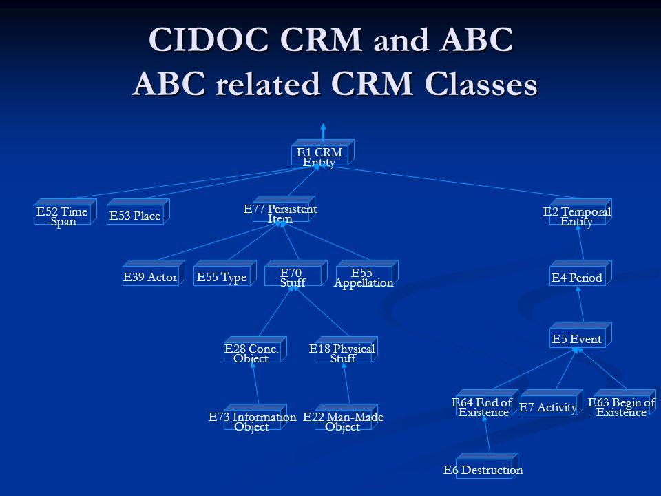 CIDOC CRM and ABC ABC related CRM Classes E1 CRM Entity E52 Time -Span E53 Place E77 Persistent Item E2 Temporal Entity E70 Stuff E55 Appellation E6 Destruction E5 Event E4 Period E55 Type E64 End of Existence E7 Activity E63 Begin of Existence E39 Actor E28 Conc.